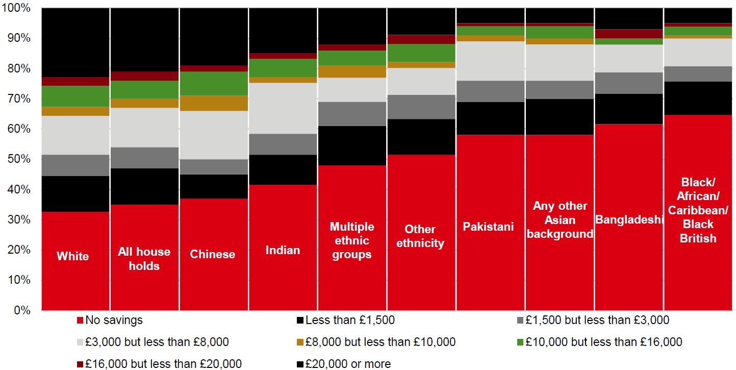Savings and investment by ethnicity bar graph